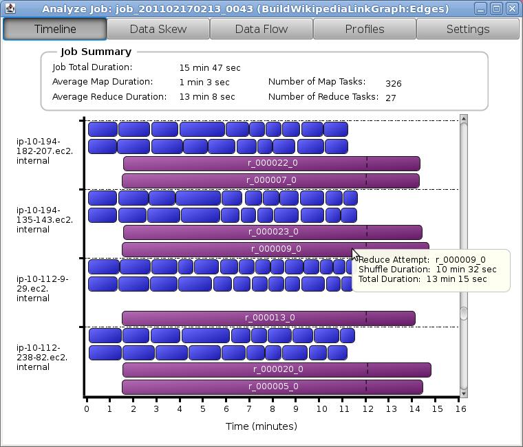 Starfish: Self-tuning Analytics System: Tutorial